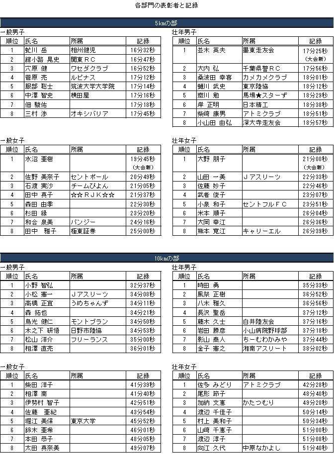 sportsmori2012_result.jpg